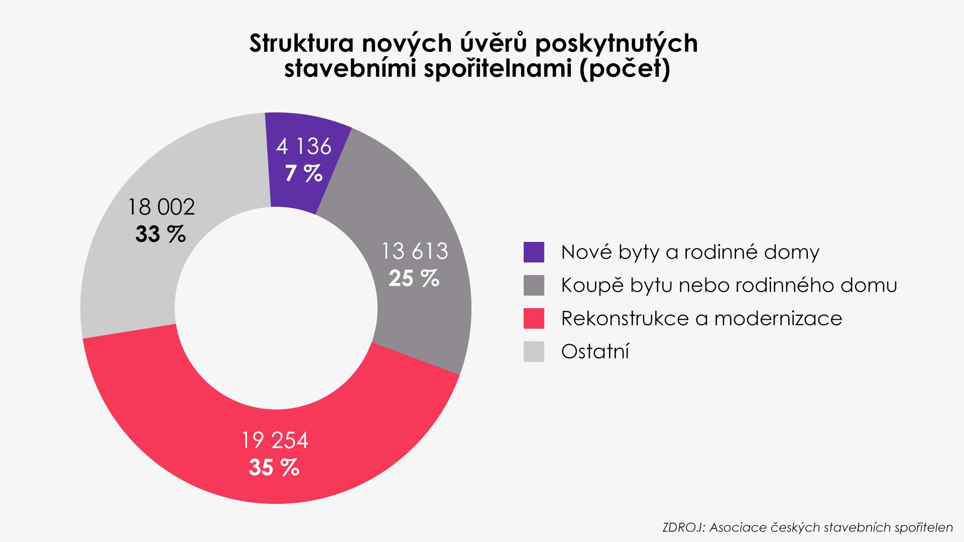 Asociace českých stavebních spořitelen